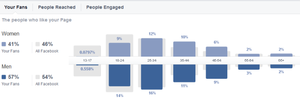 men v women the stats of facebook